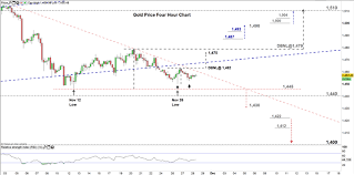 Gold Chart Technical Indicators Xau Usd Price Gold Eyes Falling To Multi Month Low Gld
