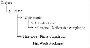 Explain Work Breakdown Structure With Example How Does It Map To