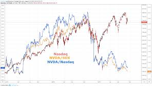 Nasdaq 100 Forecast Index Looks To Nvda Earnings Key Support