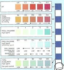Water Ph Color Chart Lapelucheria Com Co