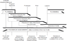 Figure 1 From Implementation Of Apqp Concept In Design Of