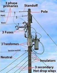 13 best electric engineering!! images on pinterest car stuff Wiring Harness Western Electric High Dro Tic a linewife's guide electric pole diagram so that i know what the heck my husband is talking about when he tells me what he has done for the day