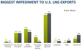 US bill aims to boost LNG exports to Europe as politics over Russia swirl