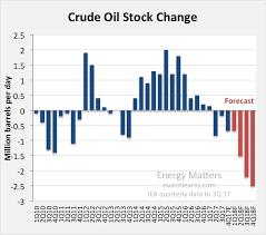 Oil Price Chart 2018 Oil Price Scenario For 2018 Seeking Alpha