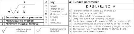 Ra Finish Chart Surface Finish Wikipedia