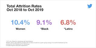 Official Month Designations Inclusion Diversity Report December 2019