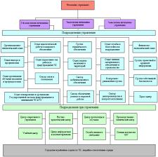 Курсовая работа Учреждение Гродненское областное управление МЧС  Структура учреждения Гродненское областное управление МЧС РБ