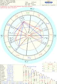 Charles Manson Birth Chart Sharon Tate Astrologers Community