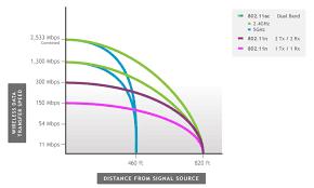 Wireless Network Speeds Chart Amped Wireless Learning Center Wifi Tutorials
