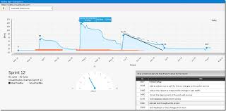 How To Create Burndown Chart In Tfs Visual Studio Extension Sprint Burndown Plus Released