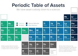 The Periodic Table of Assets – The Provident Trust Group Blog