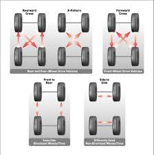 Tire Rotation Patterns Amazing Tires To You Tire Rotation L Wheel Alignment L Tire Balancing L