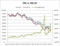 Overpricing Of The Oil Etf Presents An Arbitrage Opportunity
