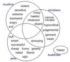 Buddhism And Christianity Venn Diagram Similarities Between Islam And Christianity Venn Diagram Barca