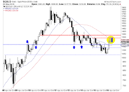 Gold Price Looking Vulnerable While Gold Stocks Correct