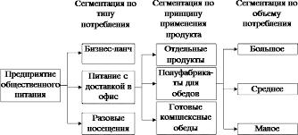 Реферат Управление маркетинговой деятельностью предприятия  6 приводится фрагмент результатов последовательной трехступенчатой сегментации рынка клиентов предприятий общественного питания