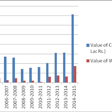 Column Chart Showing Comparison Of Collection Of Crude Honey