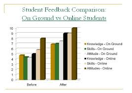 internet classrooms vs traditional classrooms essay custom paper   internet classrooms vs traditional classrooms essay study finds that online education beats the classroom by