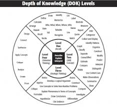 Knowledge Chart Webbs Depth Of Knowledge Chart Is This The New Blooms