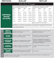 Tax Reform Law Comparison Skoda Minotti