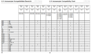 Lc Chart Hplc Lc Autosampler Vial Compatibility Chart Bischoff