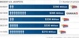 Mega Millions Chart Powerball Mega Millions To Overlap Lottery Sales In States