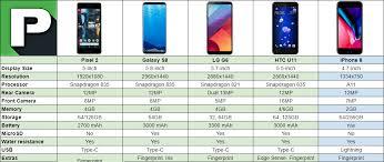 Google Pixel Size Chart Pixel 2 Vs Galaxy S8 Vs Iphone 8 Vs More