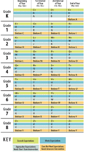 Fountas And Pinnell Reading Chart