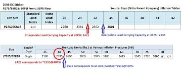 Toyo Tire Pressure Chart Ridge Grapplers What Tire Pressure Toyota Tundra