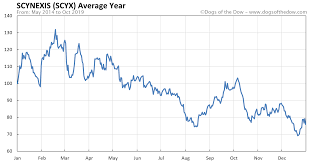 Scynexis Stock Price History Charts Scyx Dogs Of The Dow