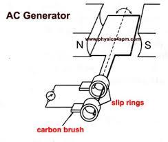 ac alternator diagram wiring diagram site ac generator working principle and parts mitsubishi alternator connections ac alternator diagram