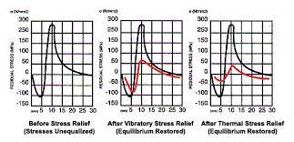 Vibratory Stress Relief Equipment Formula 62