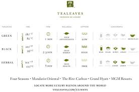 Tea Steeping Chart Have You Seen Our Tea Steeping Charts Follow The