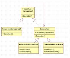 Decorator Design Pattern Example Enchanting Decorator Design Pattern Java32Blog