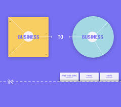 Value Proposition Design Review How To Create A Strong Value Proposition For B2b Marketing