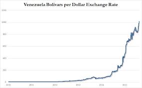 Bitcoin Dollar Rate History