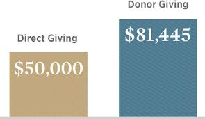 Usaa Giving Fund Set Up A Charitable Donor Advised Fund Usaa