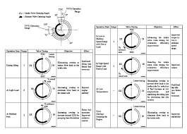 prius links illustration of toyota s atkinson miller cycle showing how they also optimize variable intake valve timing as well several running modes shown range 4 is