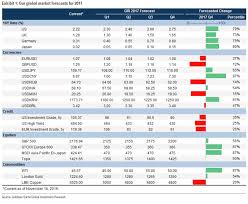 Dream Chart 2017 Everything Goldman Sachs Predicts For 2017 In One Chart