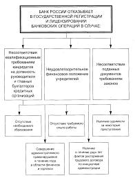 ПРАВОВЫЕ ОСНОВЫ БАНКОВСКОГО ДЕЛА Этнопедагогика Лекции  Основания отзыва лицензии у кредитной организации
