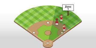 Tee Ball Drills Defensive Rotations Little League