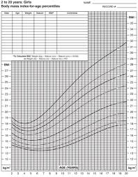 Bmi Centile Chart Solved 6 The Graph On The Next Page Is A Doctors Chart
