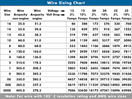 electrical wiring codes images analogs surface wiring color codes transformer wire size chart