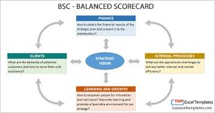 Scorecard Templates Excel Balanced Scorecard Bsc Strategy Map Example Template Excel