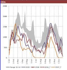 Powerbi Range Charts Stack Overflow