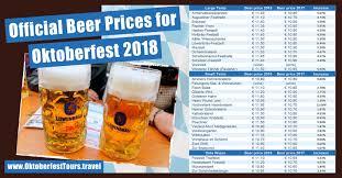 Oktoberfest 2018 Beer Prices