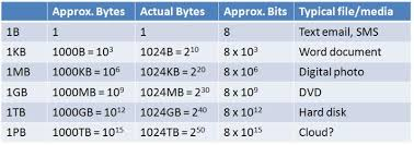 Bytes Chart Introduction To Computers Data Sizes And Speeds