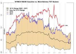 Butane Price Chart Viewing A Thread Ethanol Info