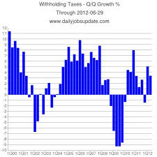 Federal Withholding Chart Federal Withholding Tax Collections Decline In Q2 The Big