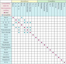 Polypropylene Compatibility Chart Welding Compatibility Table Seidensha
